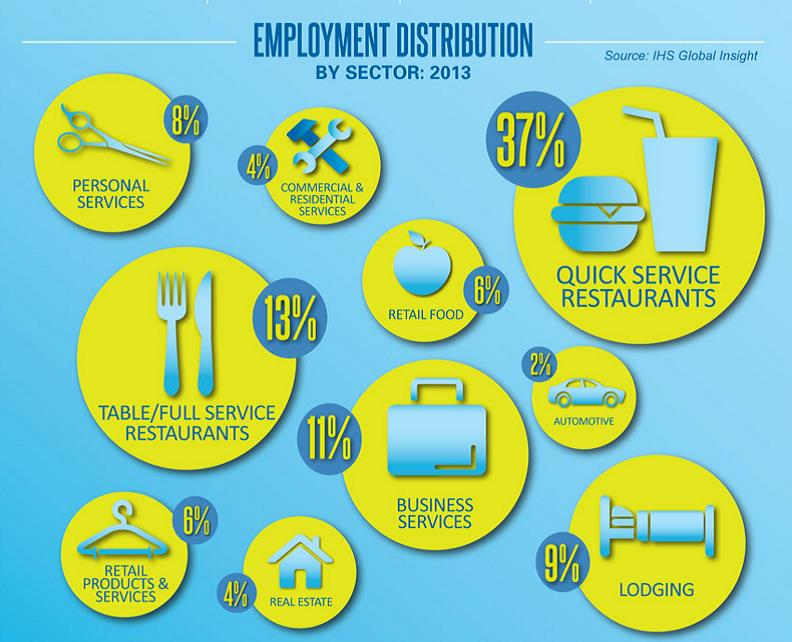2013 Franchise Employment Distribution