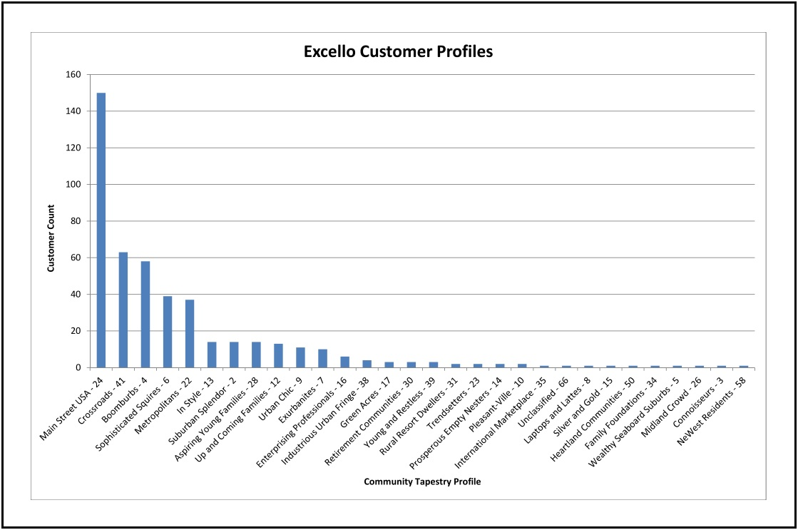 Existing Customer Profiles